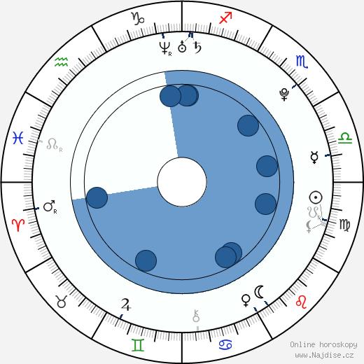 Paul Iacono wikipedie, horoscope, astrology, instagram