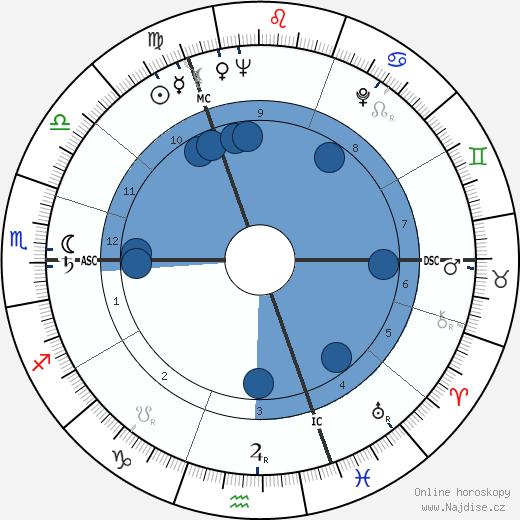 Paul Janssen wikipedie, horoscope, astrology, instagram