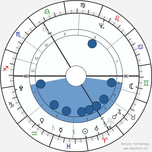 Paul Jean wikipedie, horoscope, astrology, instagram