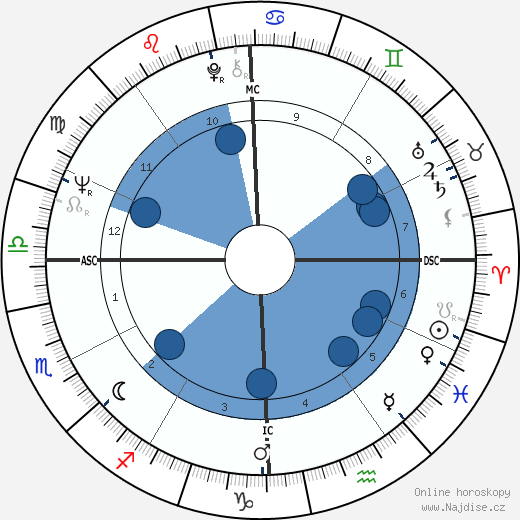 Paul Kantner wikipedie, horoscope, astrology, instagram