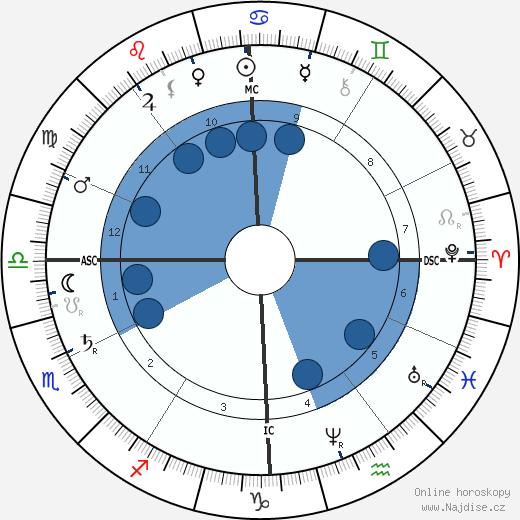 Paul Lacombe wikipedie, horoscope, astrology, instagram