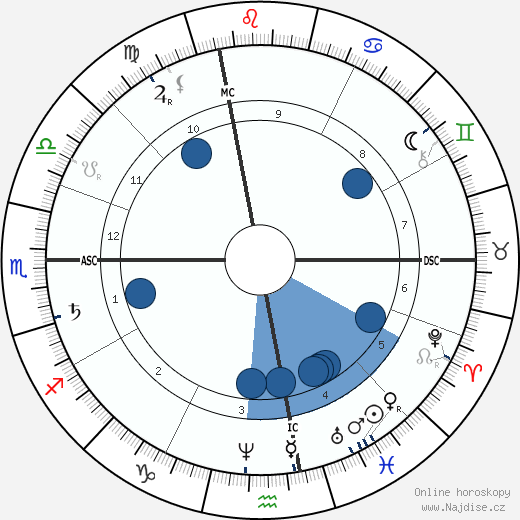 Paul Lacome d'Estalenx wikipedie, horoscope, astrology, instagram