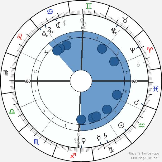 Paul Langevin wikipedie, horoscope, astrology, instagram