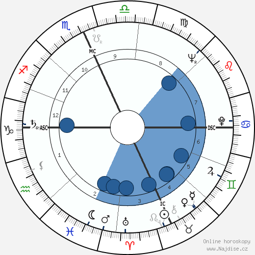 Paul Mazursky wikipedie, horoscope, astrology, instagram