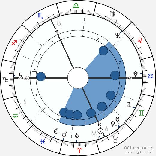 Paul Mazursky wikipedie, horoscope, astrology, instagram
