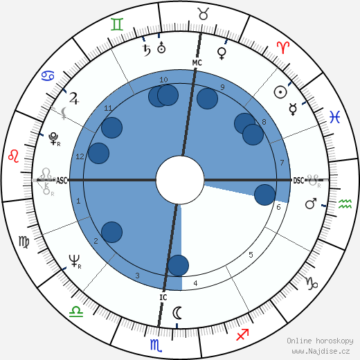 Paul Michael Glaser wikipedie, horoscope, astrology, instagram