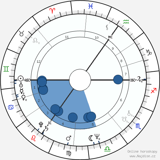 Paul Michiels wikipedie, horoscope, astrology, instagram