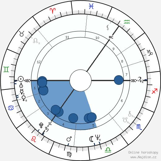 Paul Michiels wikipedie, horoscope, astrology, instagram