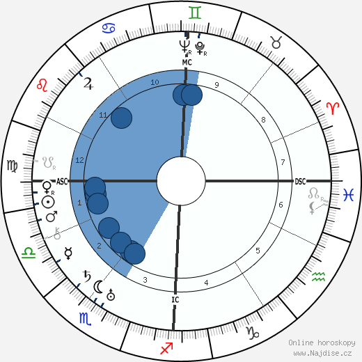 Paul Muni wikipedie, horoscope, astrology, instagram