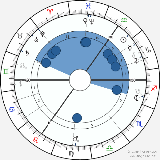 Paul Natorp wikipedie, horoscope, astrology, instagram