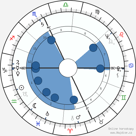 Paul Newman wikipedie, horoscope, astrology, instagram