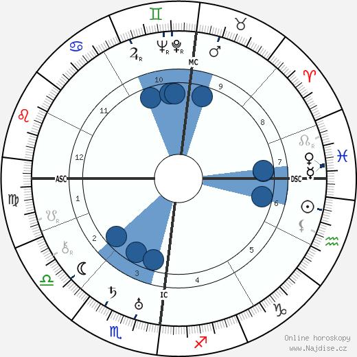 Paul Nouge wikipedie, horoscope, astrology, instagram