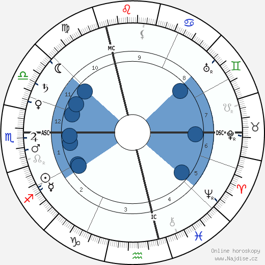 Paul Painlevé wikipedie, horoscope, astrology, instagram