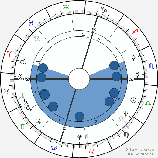 Paul Popham wikipedie, horoscope, astrology, instagram