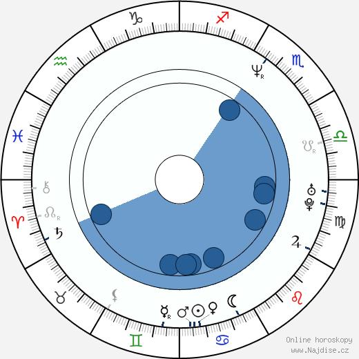 Paul Rae wikipedie, horoscope, astrology, instagram