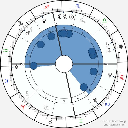 Paul Robert Ignatius wikipedie, horoscope, astrology, instagram