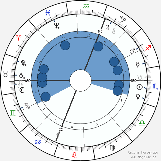 Paul Sabatier wikipedie, horoscope, astrology, instagram