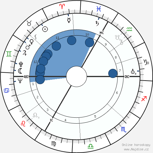 Paul Sacher wikipedie, horoscope, astrology, instagram