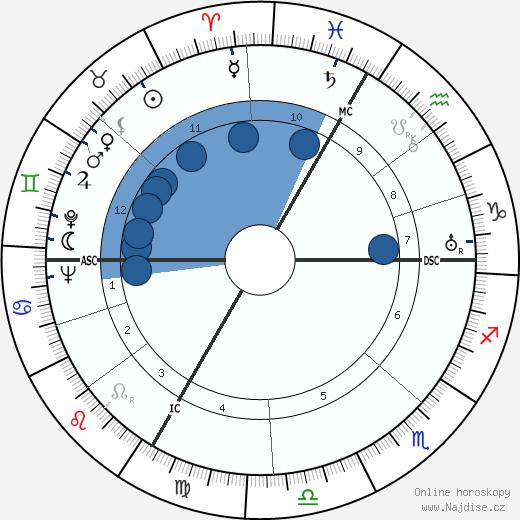 Paul Sacher wikipedie, horoscope, astrology, instagram