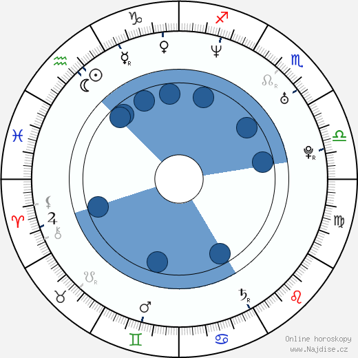 Paul Scheer wikipedie, horoscope, astrology, instagram