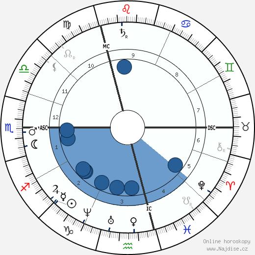 Paul Schutzenberger wikipedie, horoscope, astrology, instagram