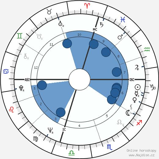 Paul Stookey wikipedie, horoscope, astrology, instagram