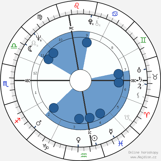 Paul Tsongas wikipedie, horoscope, astrology, instagram