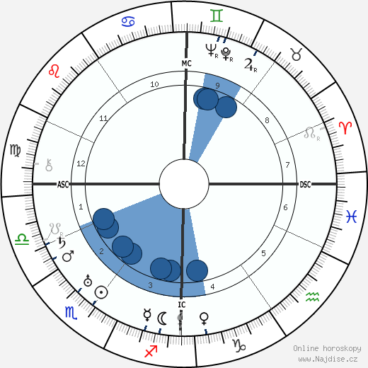 Paul van Zeeland wikipedie, horoscope, astrology, instagram
