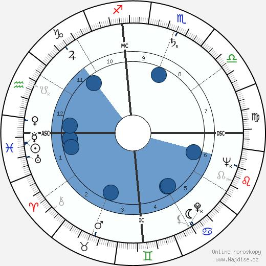 Paul Vergès wikipedie, horoscope, astrology, instagram