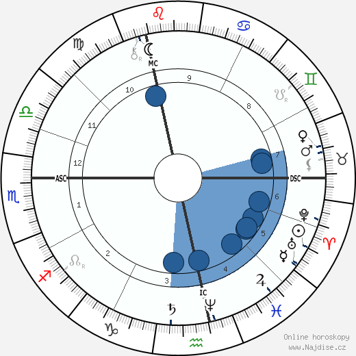 Paul Verlaine wikipedie, horoscope, astrology, instagram