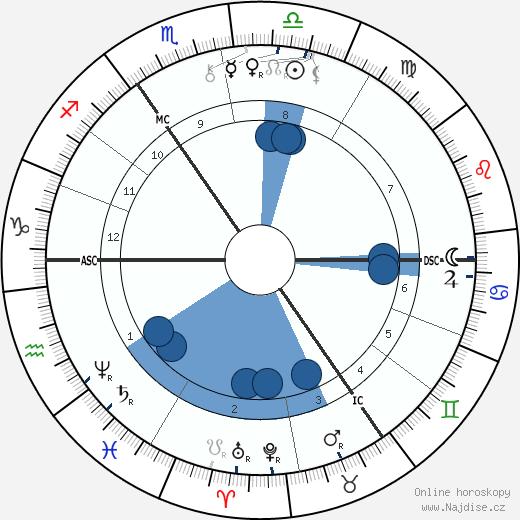 Paul von Hindenburg wikipedie, horoscope, astrology, instagram