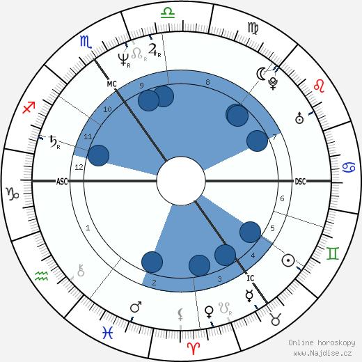 Paul Weller wikipedie, horoscope, astrology, instagram