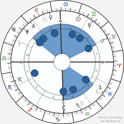 Paula Abdul wikipedie, horoscope, astrology, instagram