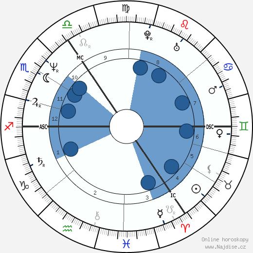 Paula Yates wikipedie, horoscope, astrology, instagram