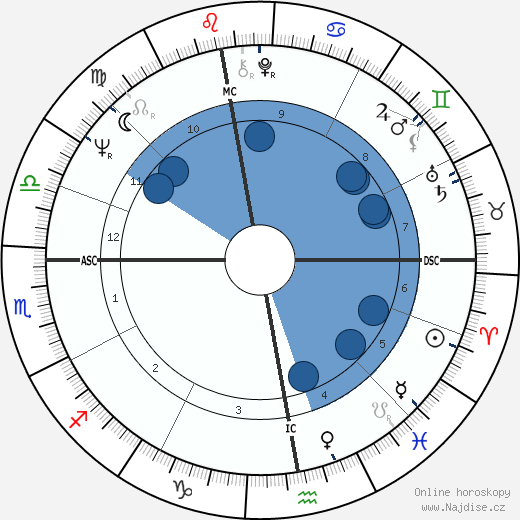 Paule Noëlle wikipedie, horoscope, astrology, instagram