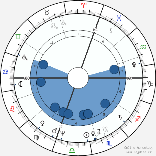 Pauline Borghese wikipedie, horoscope, astrology, instagram