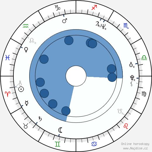 Pavel Bure wikipedie, horoscope, astrology, instagram