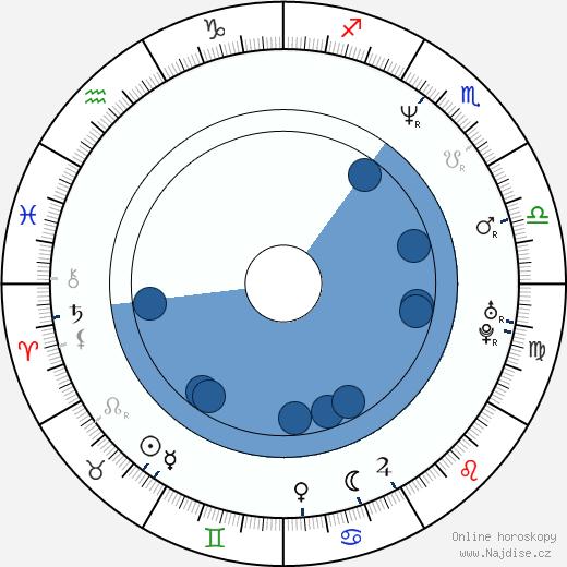 Pavel Kalný wikipedie, horoscope, astrology, instagram