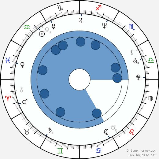 Pavel Liška wikipedie, horoscope, astrology, instagram