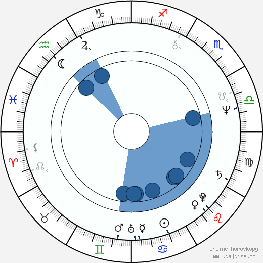 Pavel Lungin wikipedie, horoscope, astrology, instagram