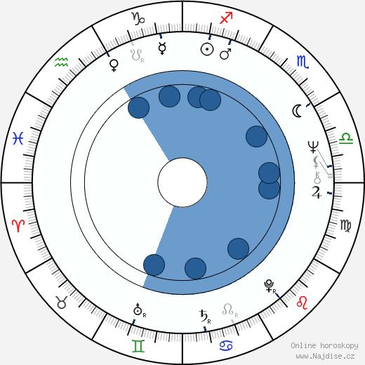 Pavel Pavlovský wikipedie, horoscope, astrology, instagram