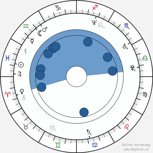 Pavel Pešata wikipedie, horoscope, astrology, instagram