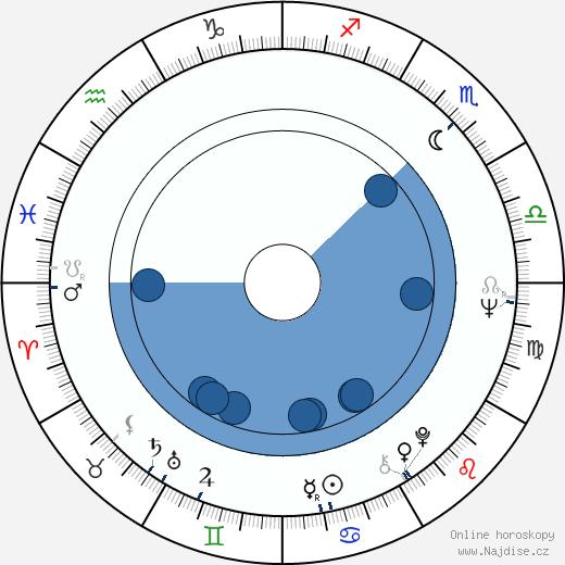 Pavel Sedláček wikipedie, horoscope, astrology, instagram