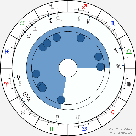 Pavel Šporcl wikipedie, horoscope, astrology, instagram