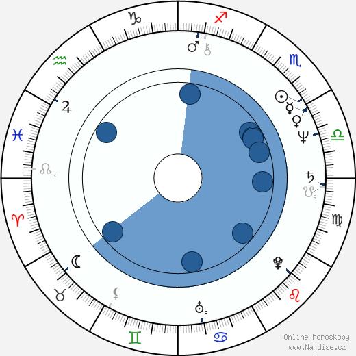 Pavel Trávníček wikipedie, horoscope, astrology, instagram