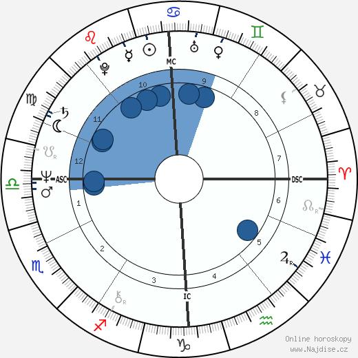 Pavel Turnovský wikipedie, horoscope, astrology, instagram