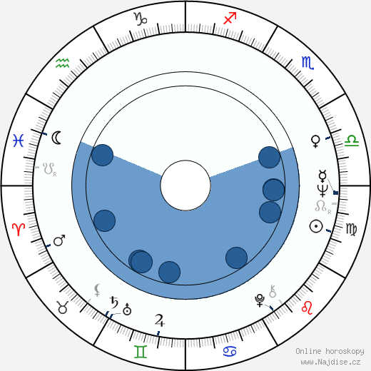 Pavel Ždichynec wikipedie, horoscope, astrology, instagram