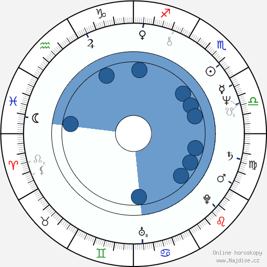Pavel Zedníček wikipedie, horoscope, astrology, instagram