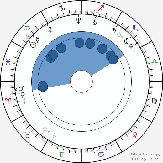 Paviel Rochnyak wikipedie, horoscope, astrology, instagram