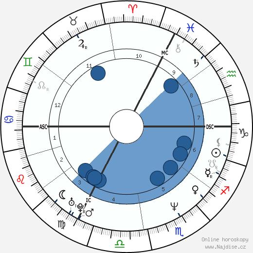 Pavla Baudyšová Jirků wikipedie, horoscope, astrology, instagram